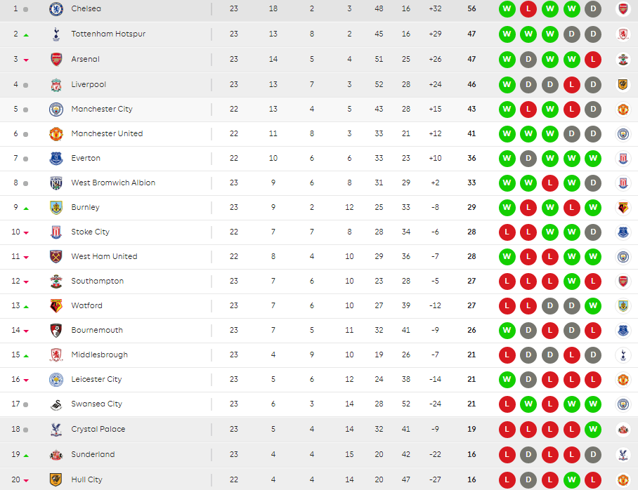 English premier league table flashinfong stopboris Choice Image